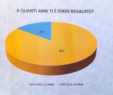Inchiesta Smartphone IC Cassano De Renzio Bitonto Ba (4)