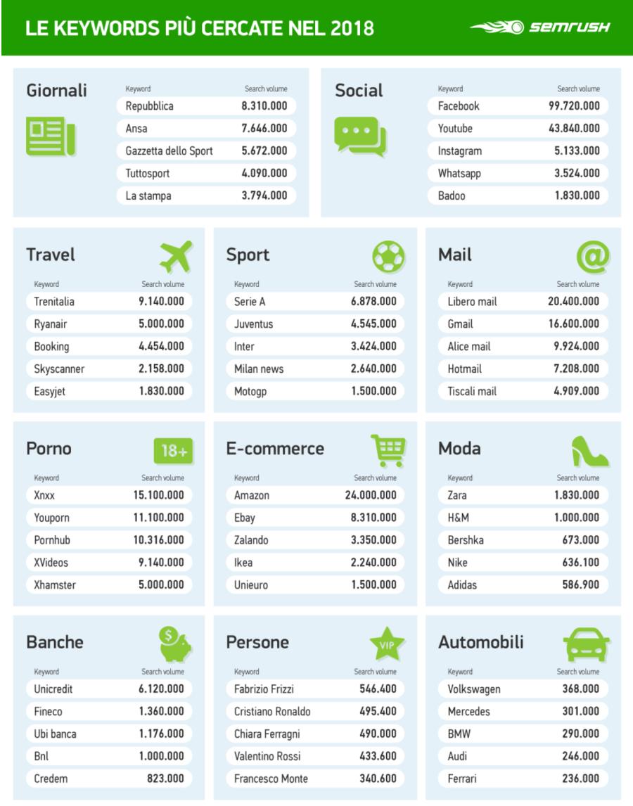 google + cercati e costosi